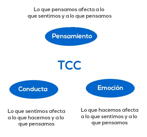 Terapia Cognitivo Conductual valencia